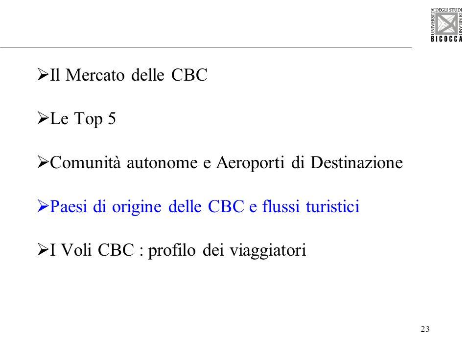 23 Il Mercato delle CBC Le Top 5 Comunità autonome e Aeroporti di Destinazione Paesi di origine delle CBC e flussi turistici I Voli CBC : profilo dei