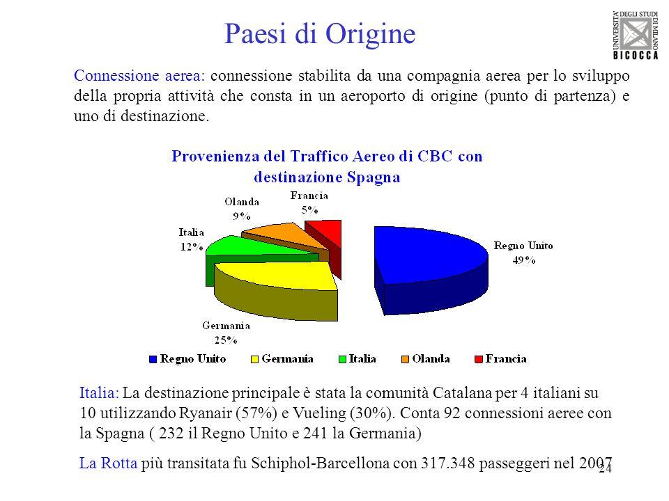 24 Paesi di Origine Italia: La destinazione principale è stata la comunità Catalana per 4 italiani su 10 utilizzando Ryanair (57%) e Vueling (30%). Co