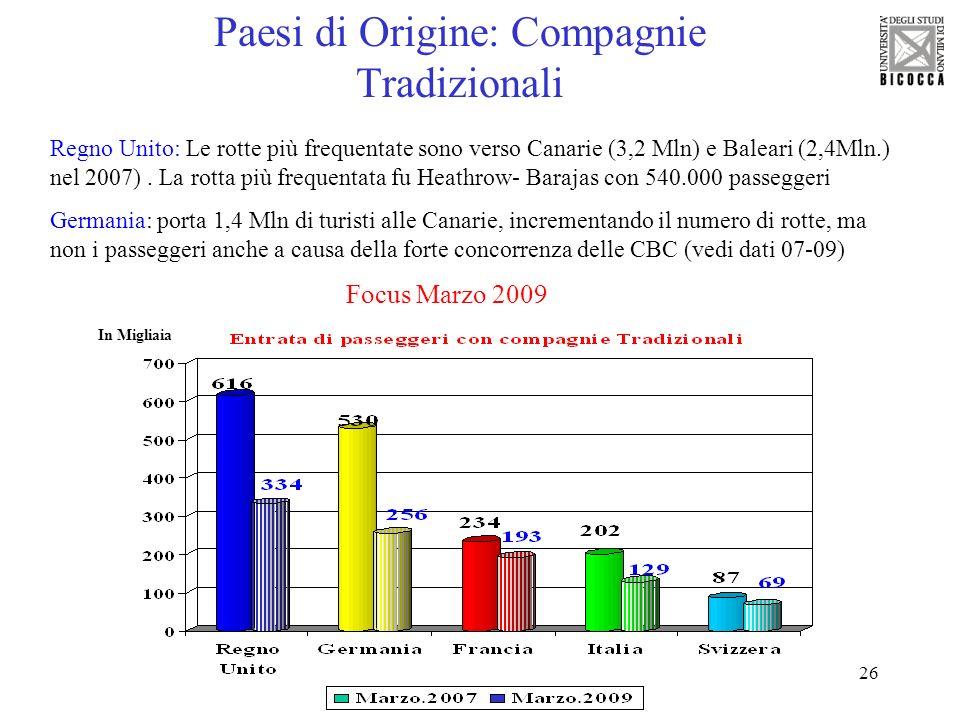 26 Paesi di Origine: Compagnie Tradizionali Focus Marzo 2009 In Migliaia Regno Unito: Le rotte più frequentate sono verso Canarie (3,2 Mln) e Baleari