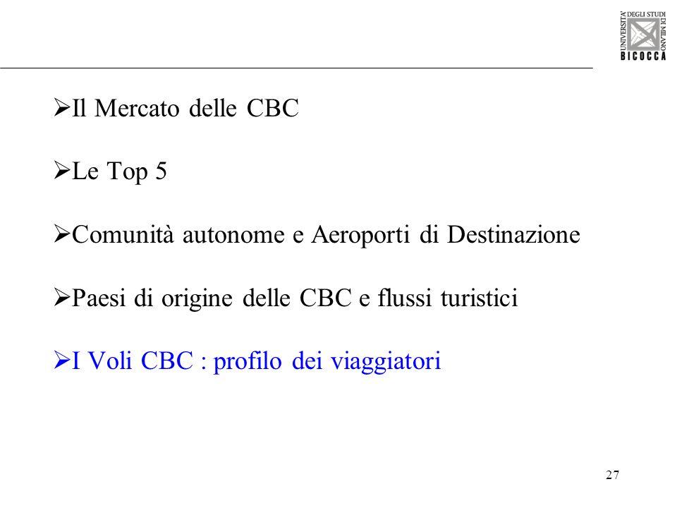 27 Il Mercato delle CBC Le Top 5 Comunità autonome e Aeroporti di Destinazione Paesi di origine delle CBC e flussi turistici I Voli CBC : profilo dei