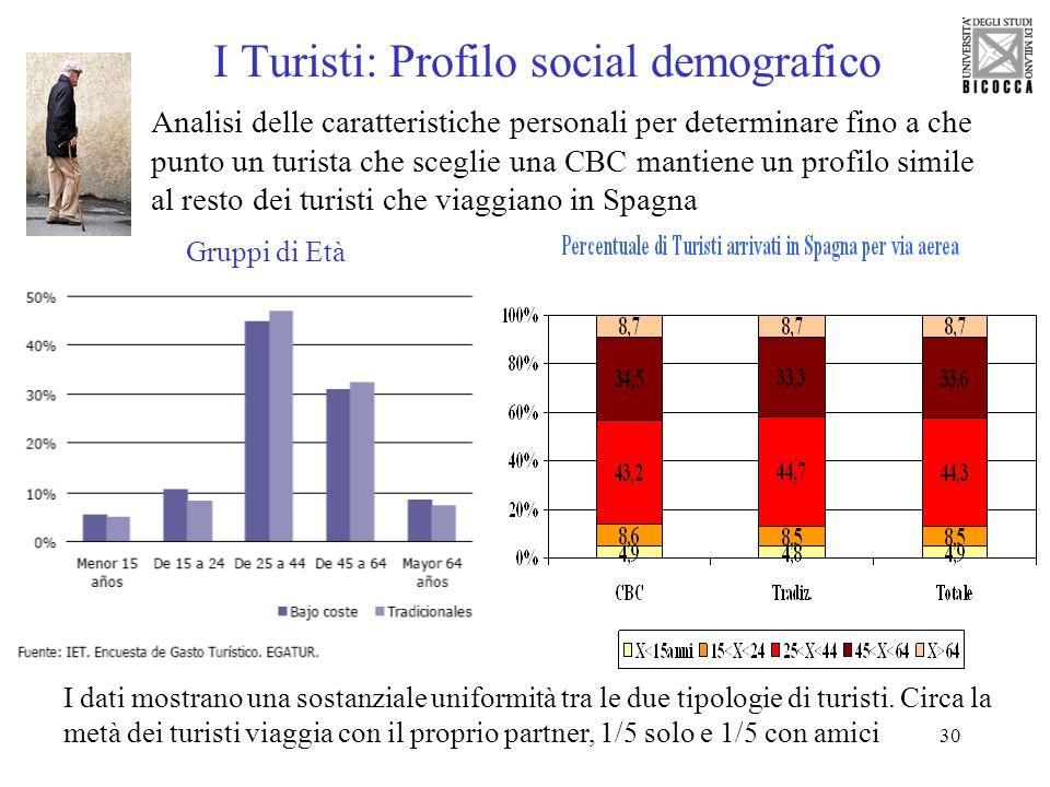 30 I Turisti: Profilo social demografico Analisi delle caratteristiche personali per determinare fino a che punto un turista che sceglie una CBC manti