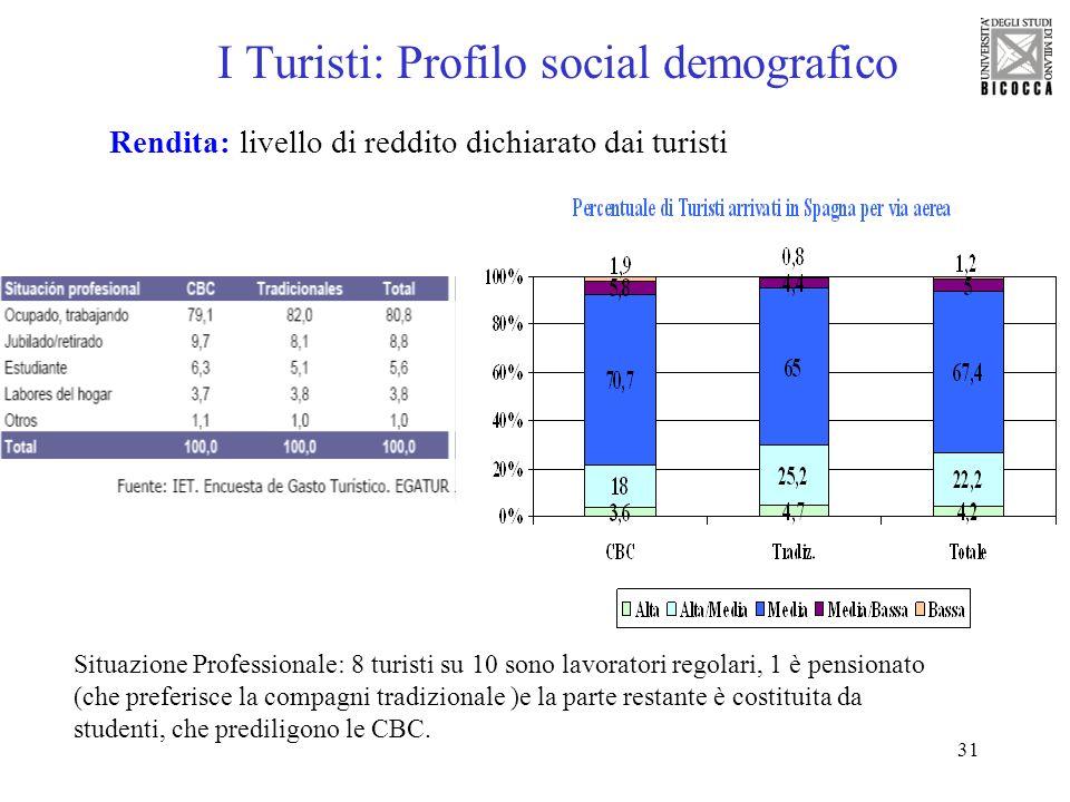 31 I Turisti: Profilo social demografico Rendita: livello di reddito dichiarato dai turisti Situazione Professionale: 8 turisti su 10 sono lavoratori