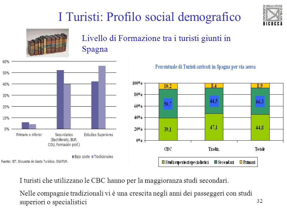 32 I Turisti: Profilo social demografico Livello di Formazione tra i turisti giunti in Spagna I turisti che utilizzano le CBC hanno per la maggioranza