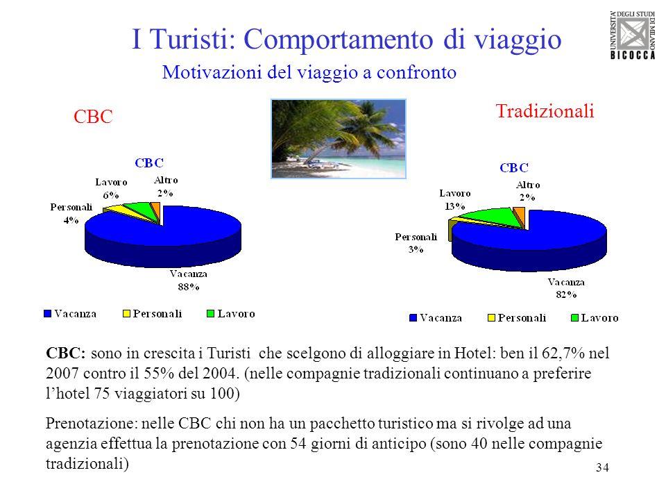 34 I Turisti: Comportamento di viaggio Motivazioni del viaggio a confronto Tradizionali CBC CBC: sono in crescita i Turisti che scelgono di alloggiare