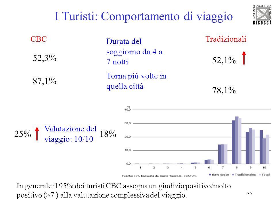 35 I Turisti: Comportamento di viaggio Durata del soggiorno da 4 a 7 notti TradizionaliCBC In generale il 95% dei turisti CBC assegna un giudizio posi