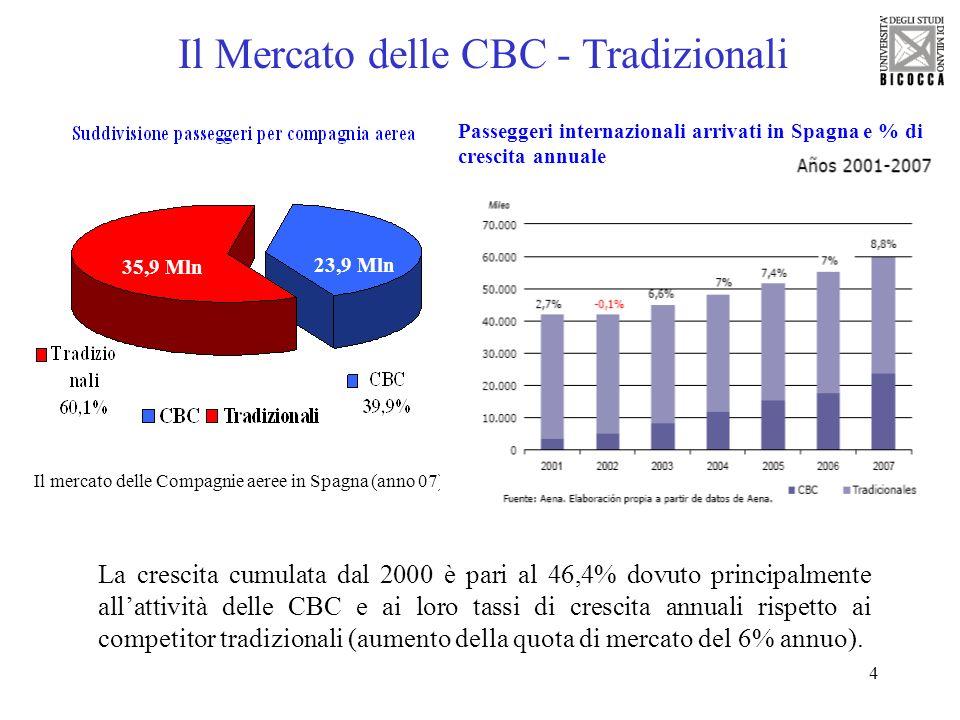 4 La crescita cumulata dal 2000 è pari al 46,4% dovuto principalmente allattività delle CBC e ai loro tassi di crescita annuali rispetto ai competitor