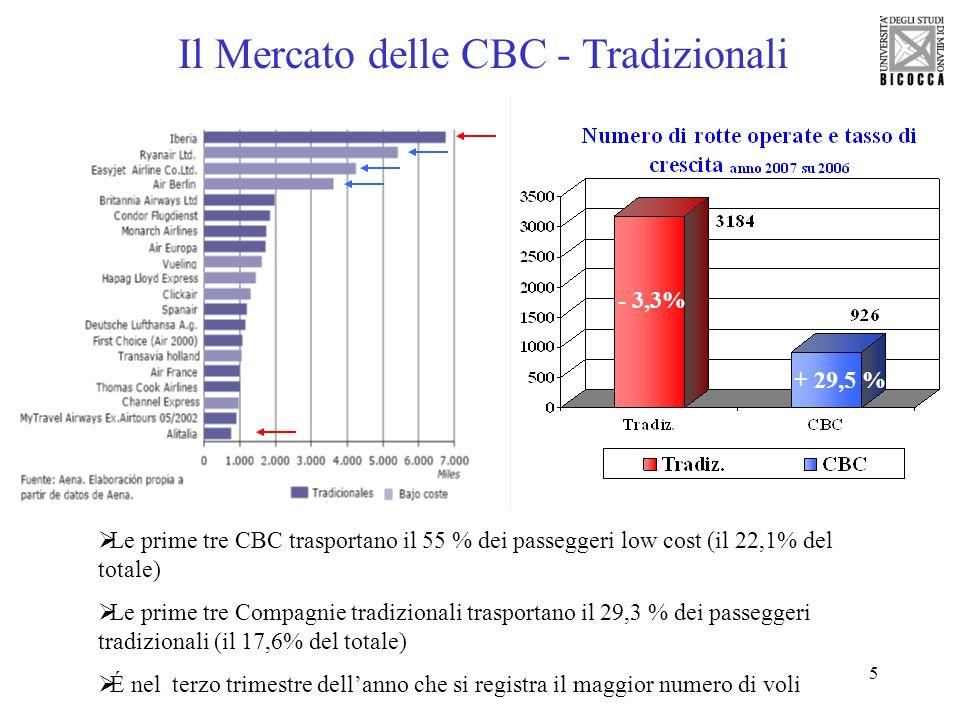 6 Il Mercato delle CBC - Tradizionali 35,9 Mln 23,9 Mln -3,3% + 29,5 % Passeggeri internazionali arrivati in Spagna con CBC e tasso % di crescita annua Nel 07 arrivarono in Spagna 23,9 Mln di passeggeri CBC (il 40% del totale) 3/4 del mercato è composto da 4 grandi compagnie, e solo le prime 3 valgono il 56%.