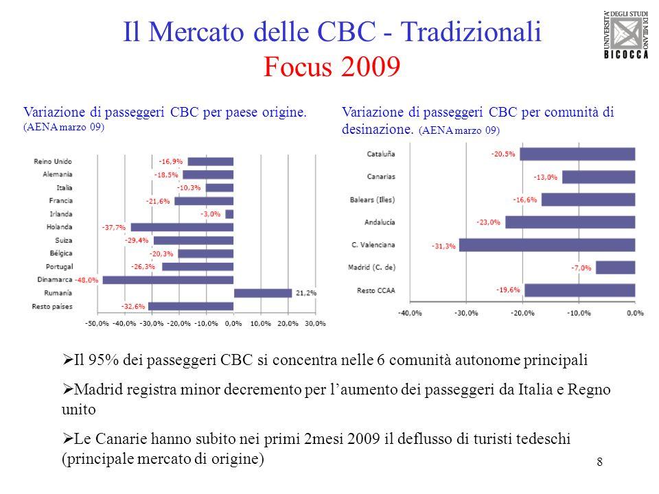 8 Il Mercato delle CBC - Tradizionali Focus 2009 Variazione di passeggeri CBC per paese origine. (AENA marzo 09) Il 95% dei passeggeri CBC si concentr