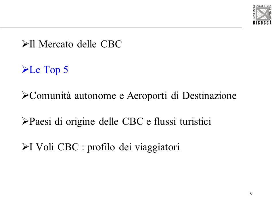 9 Il Mercato delle CBC Le Top 5 Comunità autonome e Aeroporti di Destinazione Paesi di origine delle CBC e flussi turistici I Voli CBC : profilo dei v