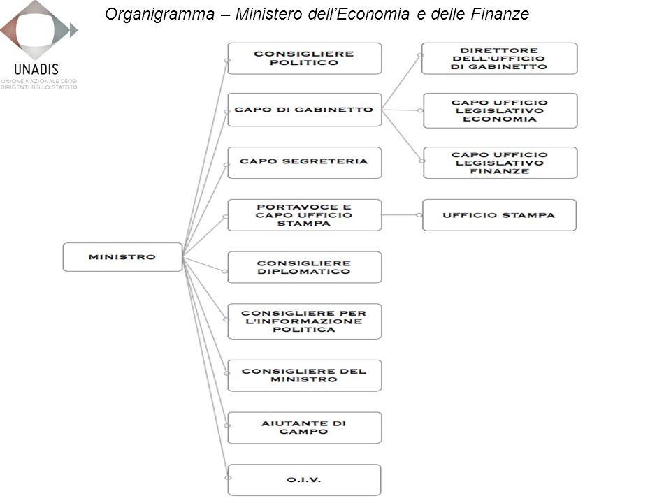 Organigramma – Ministero dellEconomia e delle Finanze