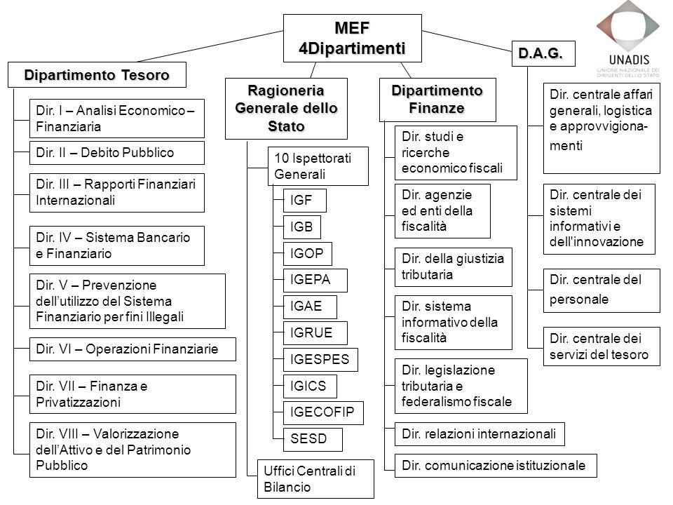 MEF 4Dipartimenti Dipartimento Tesoro Dir. I – Analisi Economico – Finanziaria Dir.