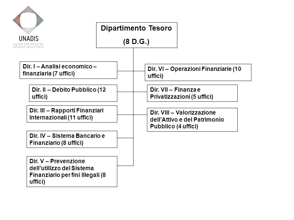 Dipartimento Tesoro (8 D.G.) Dir. I – Analisi economico – finanziaria (7 uffici) Dir.