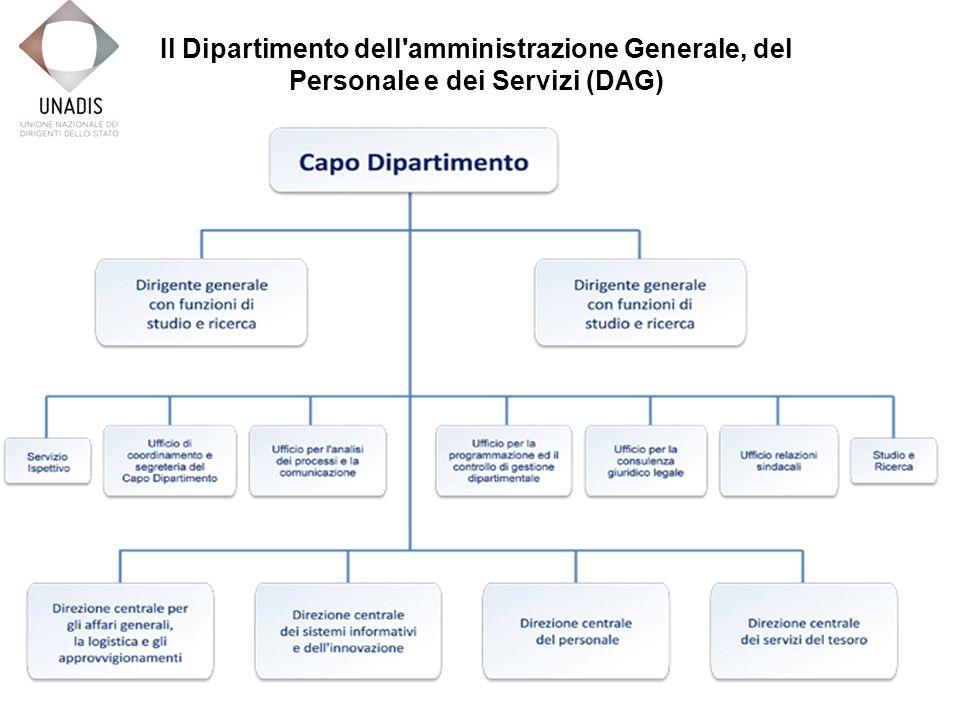 Il Dipartimento dell amministrazione Generale, del Personale e dei Servizi (DAG)