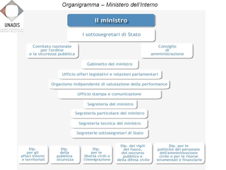 Organigramma – Ministero dellInterno