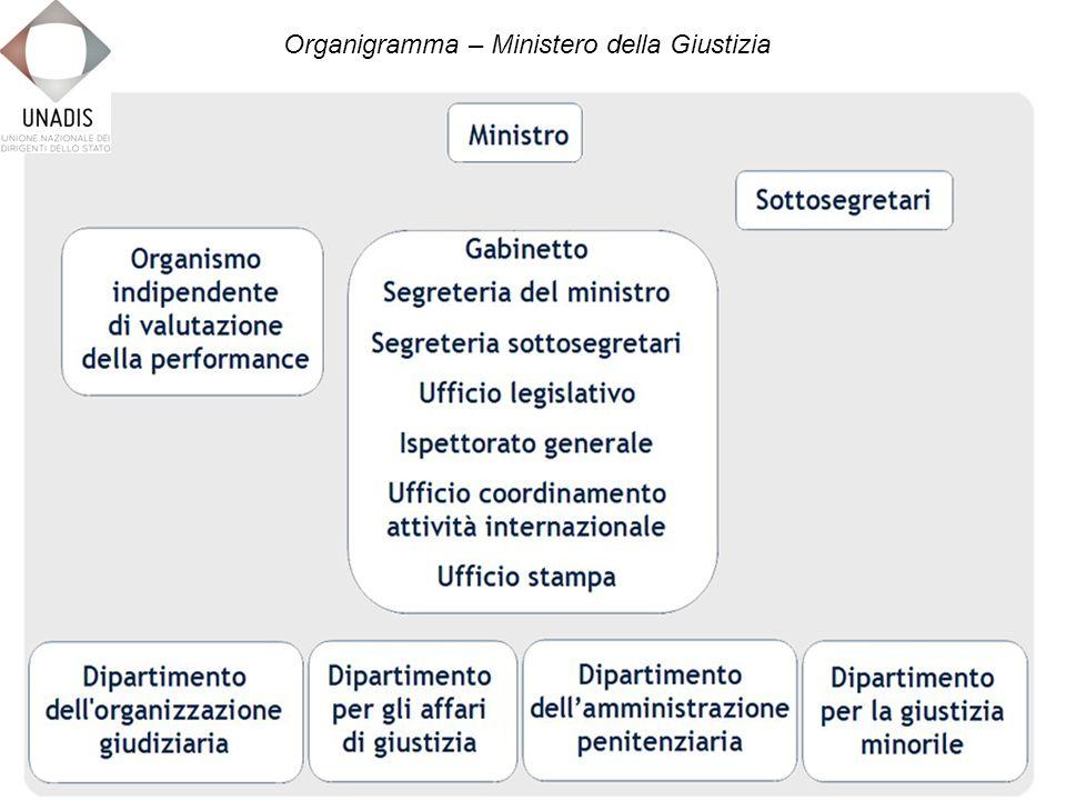 Organigramma – Ministero della Giustizia