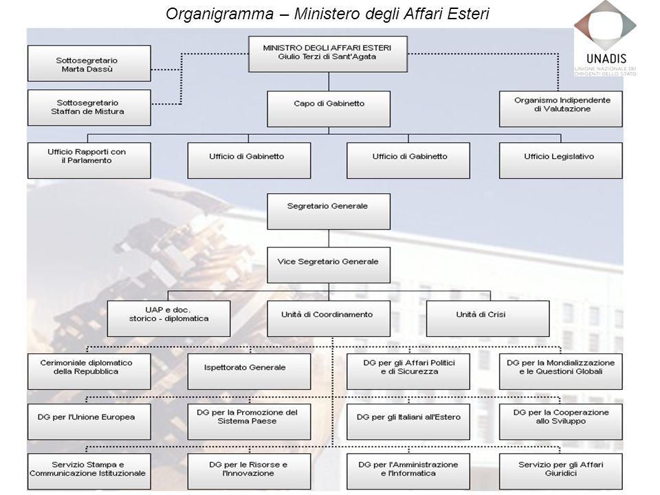 Organigramma – Ministero degli Affari Esteri