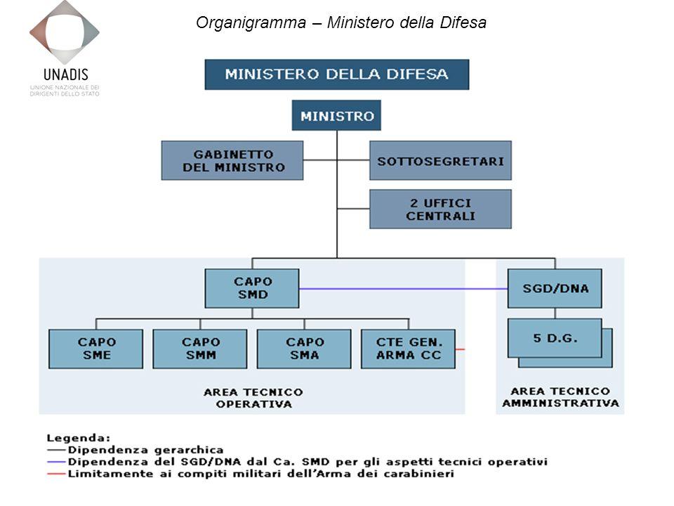Organigramma – Ministero della Difesa