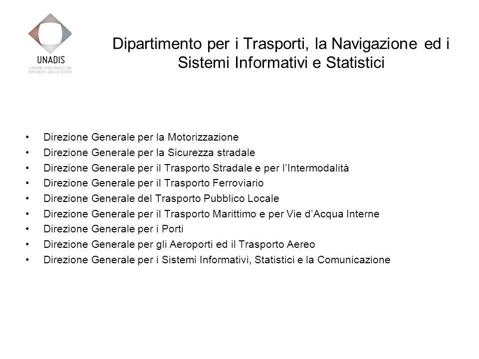 Dipartimento per i Trasporti, la Navigazione ed i Sistemi Informativi e Statistici Direzione Generale per la Motorizzazione Direzione Generale per la Sicurezza stradale Direzione Generale per il Trasporto Stradale e per lIntermodalità Direzione Generale per il Trasporto Ferroviario Direzione Generale del Trasporto Pubblico Locale Direzione Generale per il Trasporto Marittimo e per Vie dAcqua Interne Direzione Generale per i Porti Direzione Generale per gli Aeroporti ed il Trasporto Aereo Direzione Generale per i Sistemi Informativi, Statistici e la Comunicazione