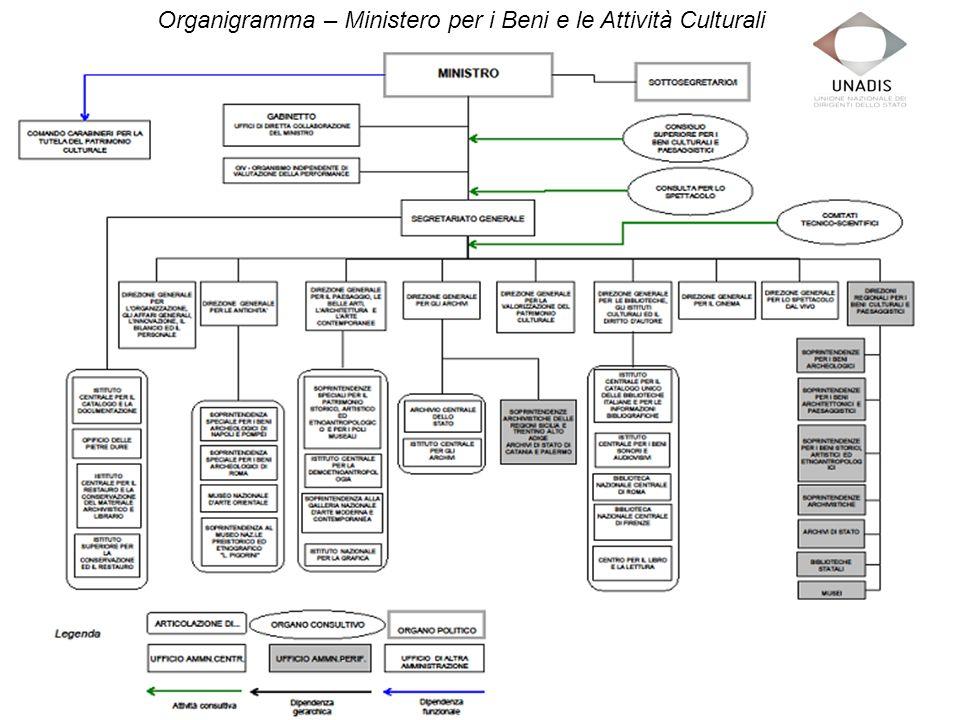 Organigramma – Ministero per i Beni e le Attività Culturali