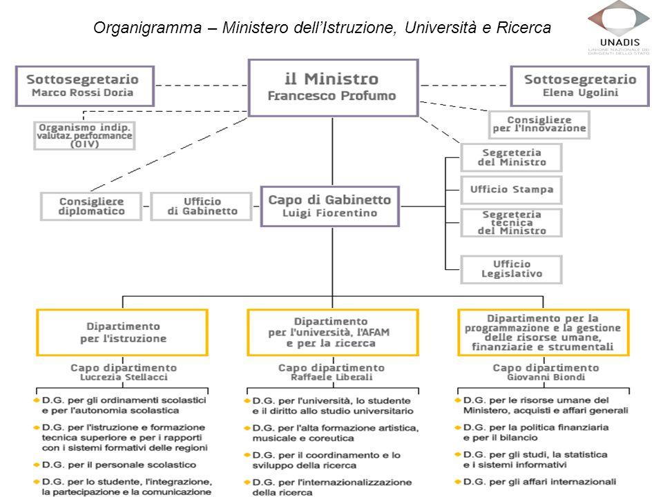Organigramma – Ministero dellIstruzione, Università e Ricerca