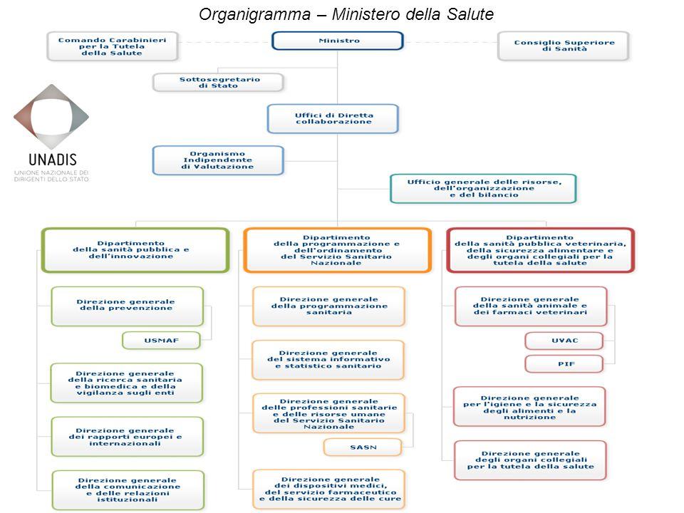 Organigramma – Ministero della Salute