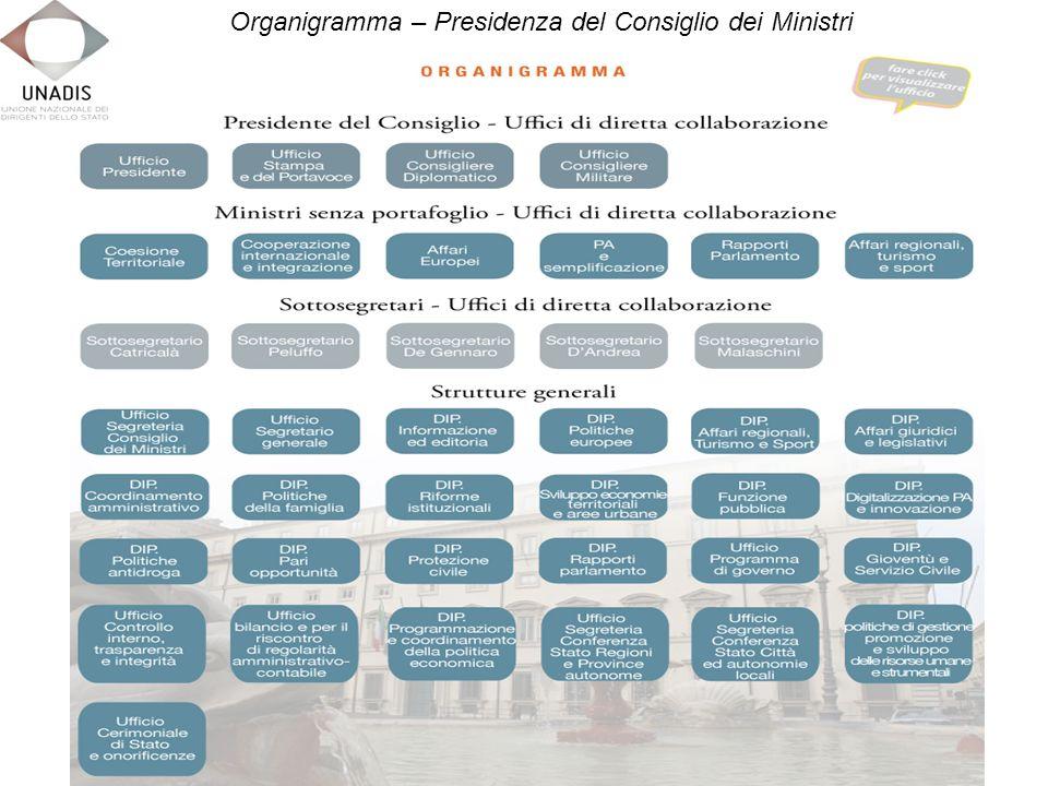 Organigramma – Presidenza del Consiglio dei Ministri