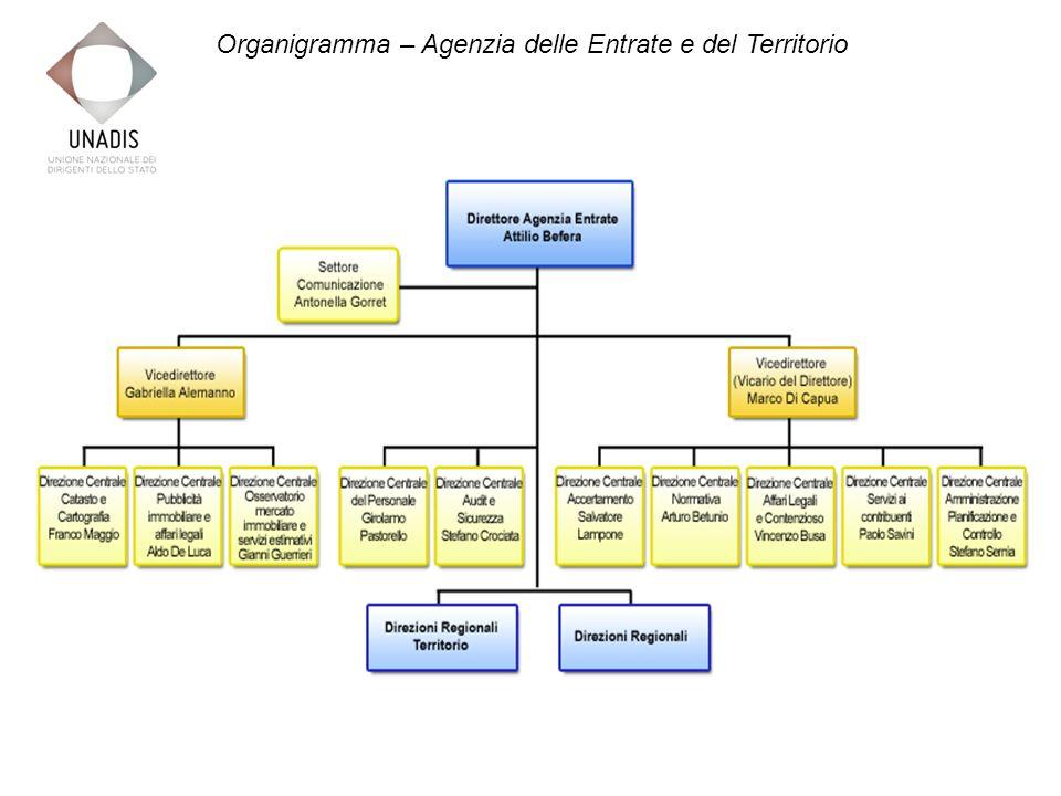 Organigramma – Agenzia delle Entrate e del Territorio