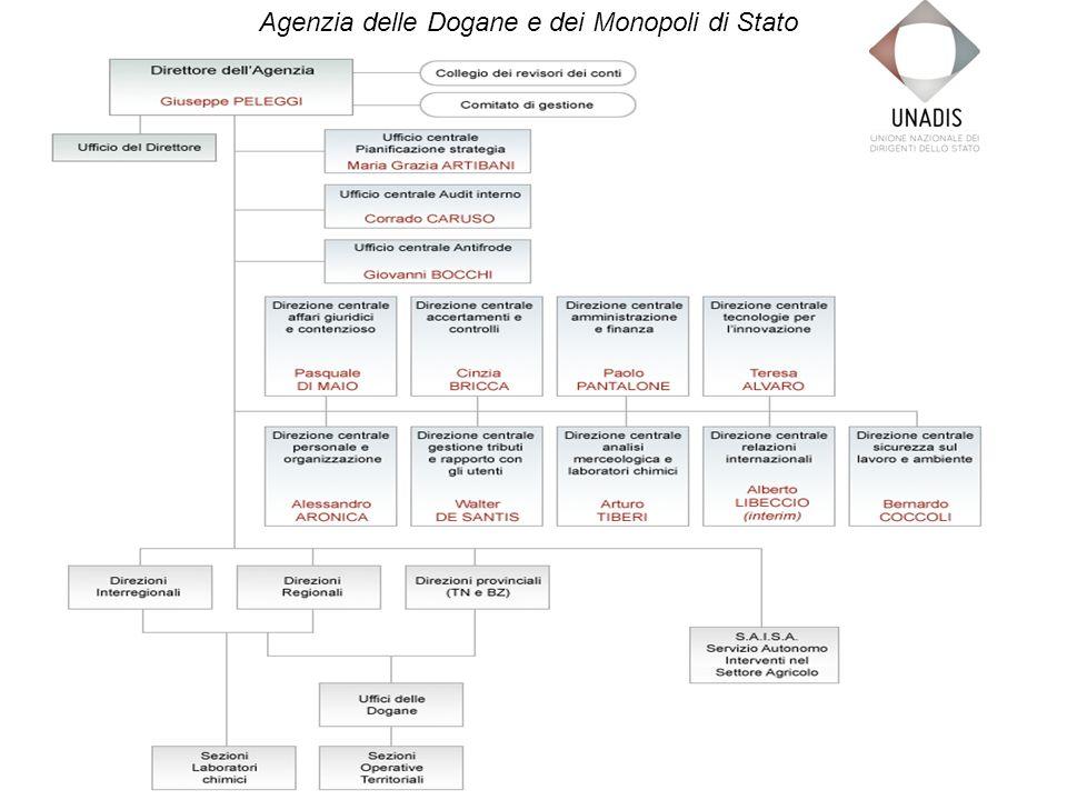 Agenzia delle Dogane e dei Monopoli di Stato