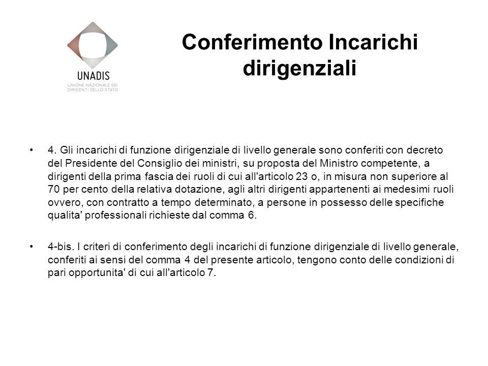 Conferimento Incarichi dirigenziali 4.