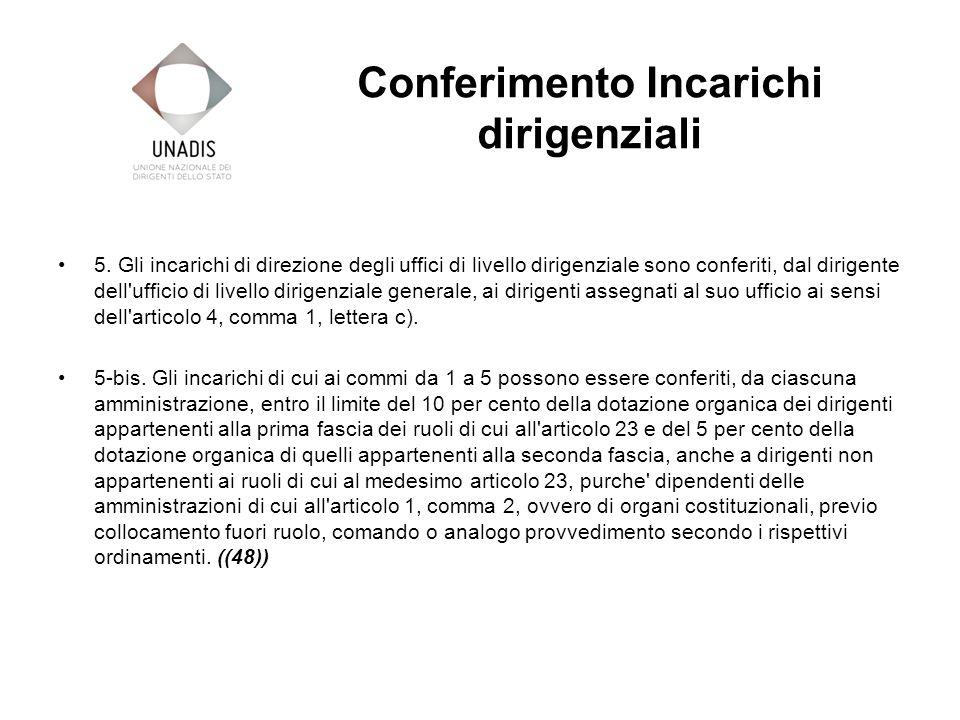 Conferimento Incarichi dirigenziali 5.