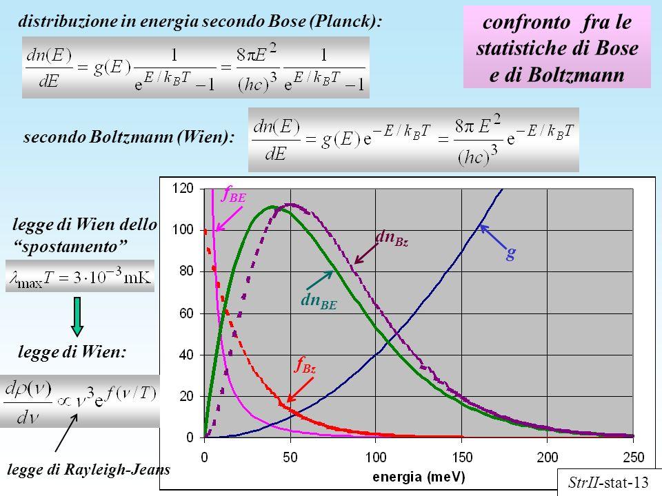 confronto fra le statistiche di Bose e di Boltzmann distribuzione in energia secondo Bose (Planck): f BE g f Bz dn BE dn Bz secondo Boltzmann (Wien):