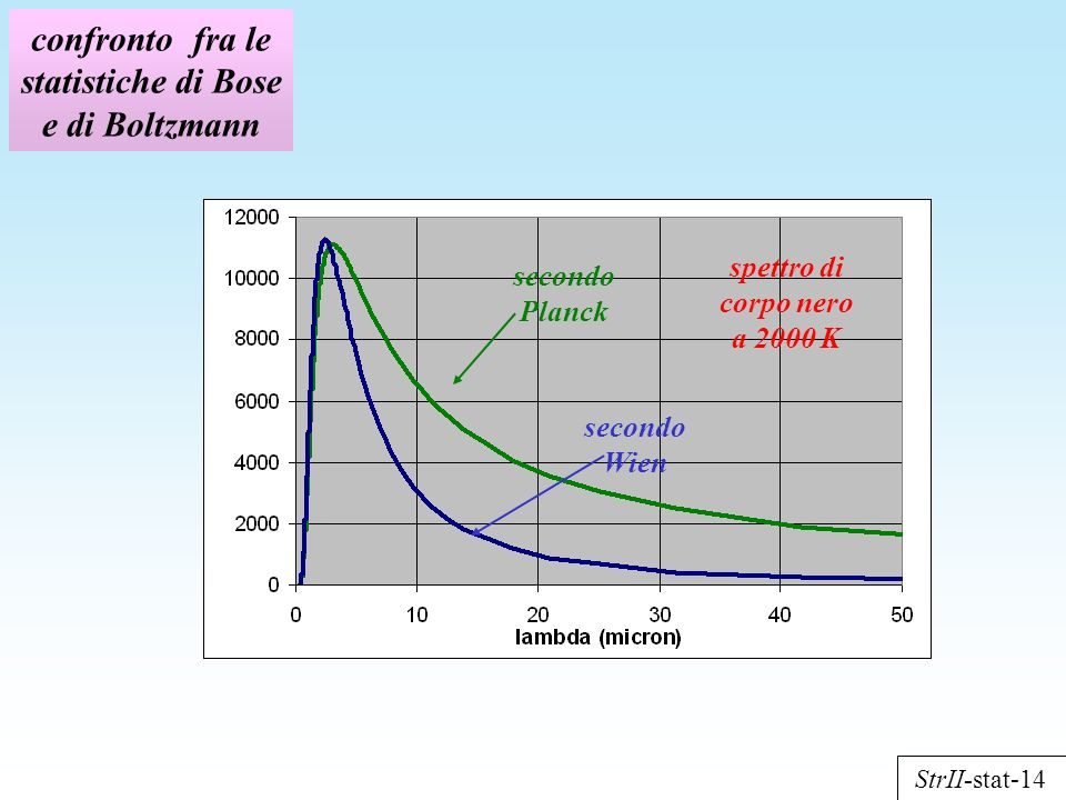 confronto fra le statistiche di Bose e di Boltzmann spettro di corpo nero a 2000 K secondo Planck secondo Wien StrII-stat-14