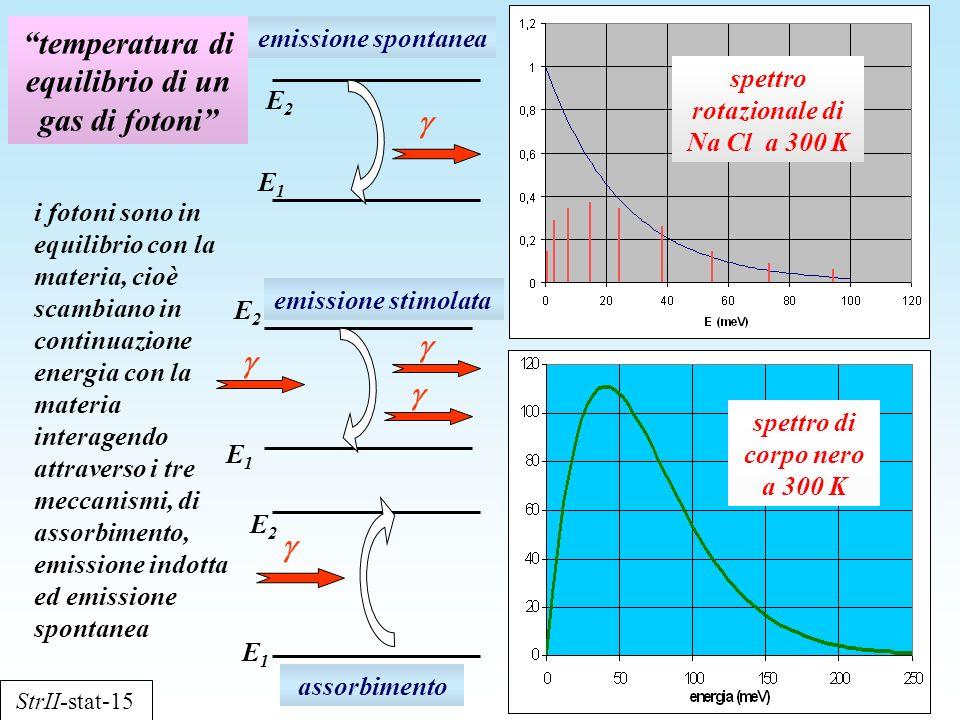 temperatura di equilibrio di un gas di fotoni spettro di corpo nero a 300 K i fotoni sono in equilibrio con la materia, cioè scambiano in continuazion
