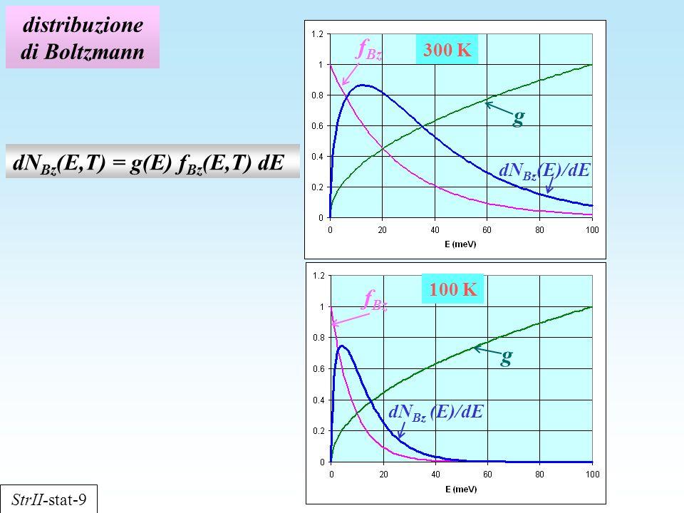 distribuzione di Boltzmann f Bz g g dN Bz (E,T) = g(E) f Bz (E,T) dE dN Bz (E)/dE 300 K 100 K StrII-stat-9