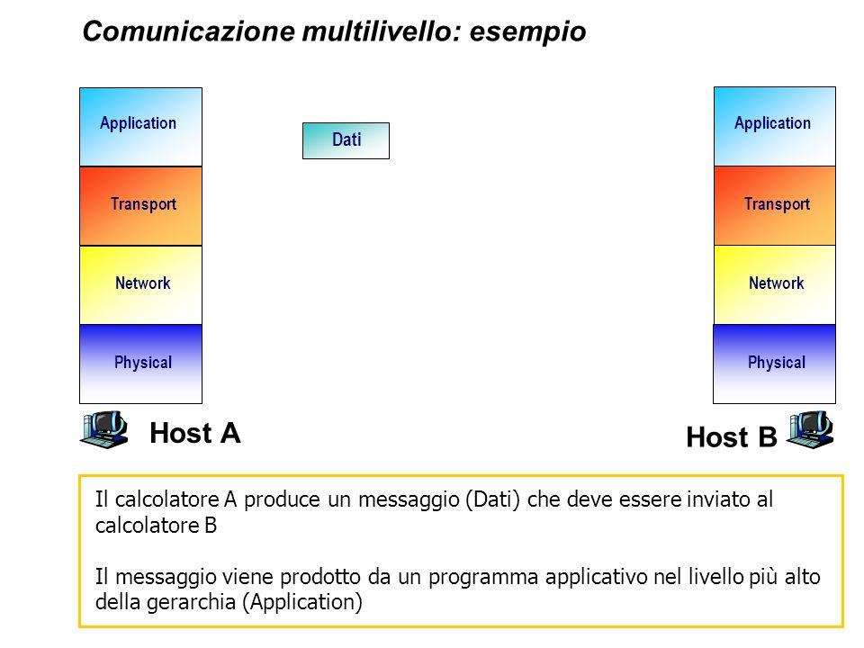 Network Transport Application Physical Network Transport Application Physical Comunicazione multilivello: esempio Dati Il calcolatore A produce un mes