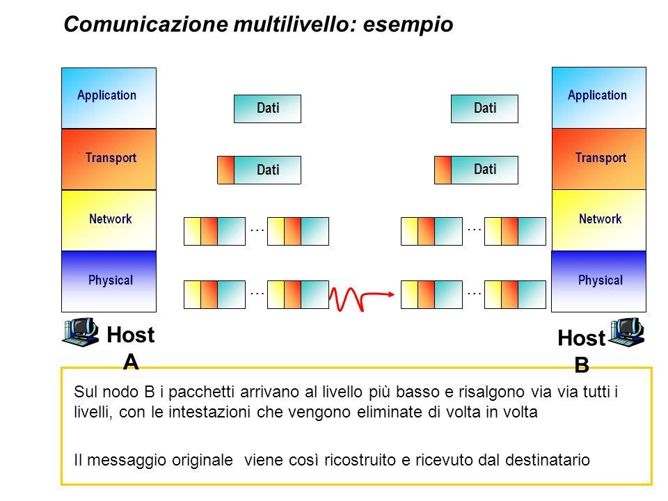 Network Transport Application Physical Network Transport Application Physical Comunicazione multilivello: esempio Dati … … … Sul nodo B i pacchetti ar