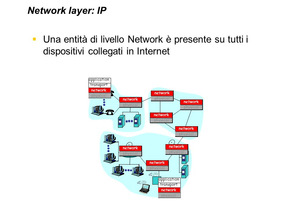 Una entità di livello Network è presente su tutti i dispositivi collegati in Internet Network layer: IP application transport network physical applica
