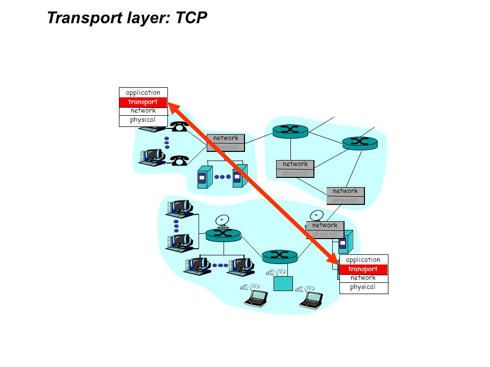 application transport network physical Transport layer: TCP application transport network physical network physical network physical network physical