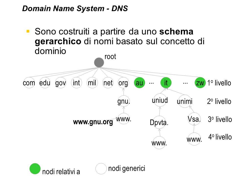 1 o livello Sono costruiti a partire da uno schema gerarchico di nomi basato sul concetto di dominio comedugovintmilnetorgauitzw uniud Dpvta. gnu. www