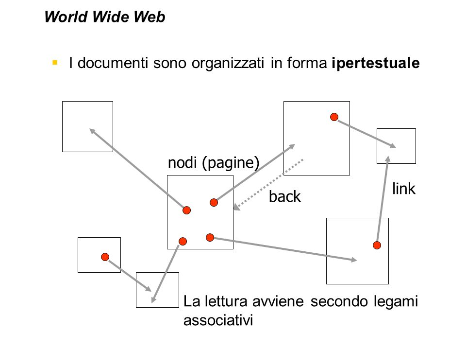 I documenti sono organizzati in forma ipertestuale nodi (pagine) link La lettura avviene secondo legami associativi World Wide Web back