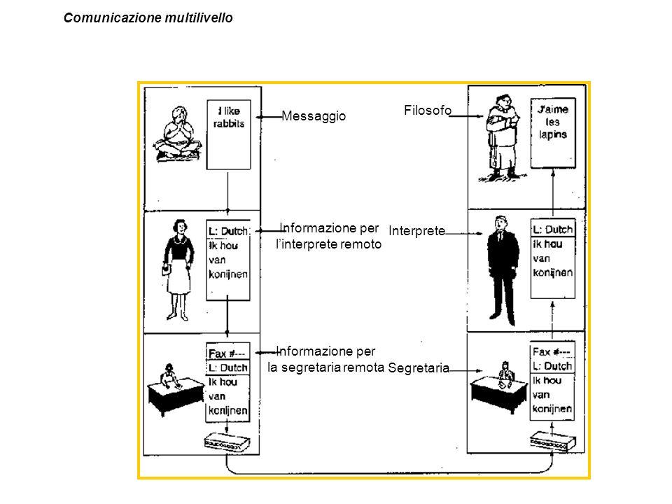 Comunicazione multilivello Messaggio Informazione per linterprete remoto Informazione per la segretaria remota Segretaria Interprete Filosofo