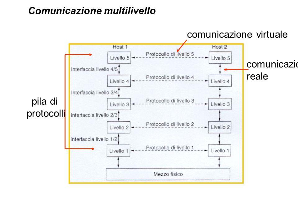 Per ogni coppia di livelli adiacenti esiste una interfaccia Le convenzioni usate nella conversazione sono il protocollo si tratta di un accordo tra i partecipanti su come deve avvenire la comunicazione Al di sotto del livello più basso cè il mezzo fisico che serve per il trasferimento dei dati Comunicazione multilivello