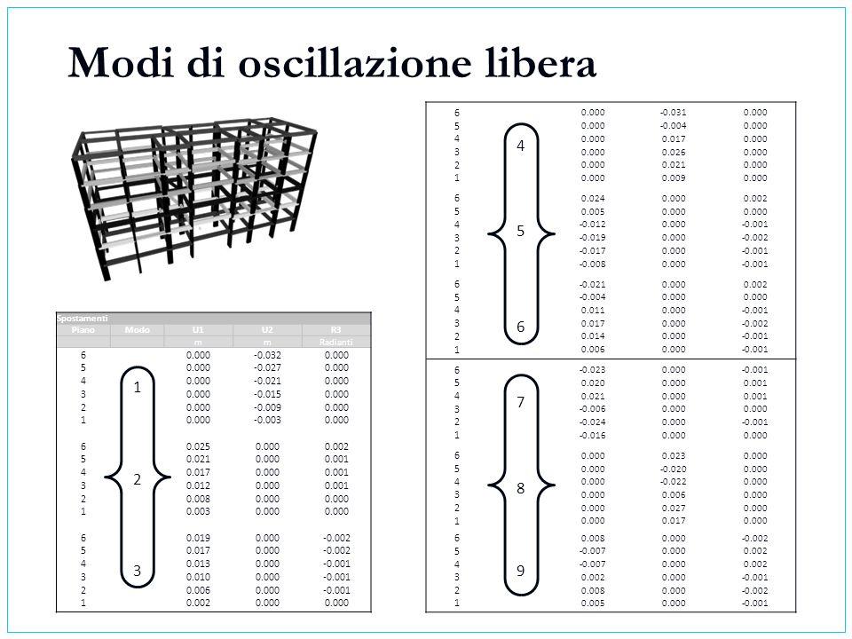 Modi di oscillazione libera Spostamenti PianoModoU1U2R3 mmRadianti 6 1 0.000-0.0320.000 5 -0.0270.000 4 -0.0210.000 3 -0.0150.000 2 -0.0090.000 1 -0.0