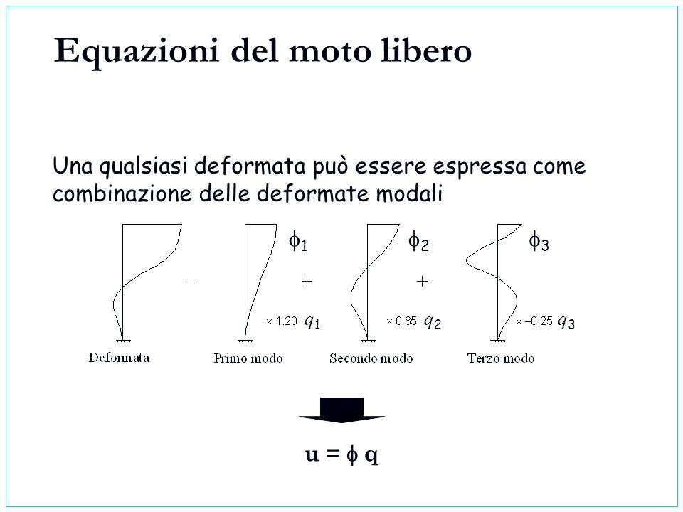 Una qualsiasi deformata può essere espressa come combinazione delle deformate modali Equazioni del moto libero u = q 1 2 3 q1q1 q2q2 q3q3