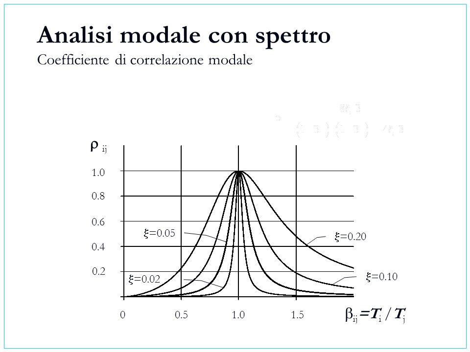 Analisi modale con spettro Coefficiente di correlazione modale 00.51.01.5 0.2 0.4 0.6 0.8 1.0 ij =T i /T j ij =0.20 =0.10 =0.02 =0.05