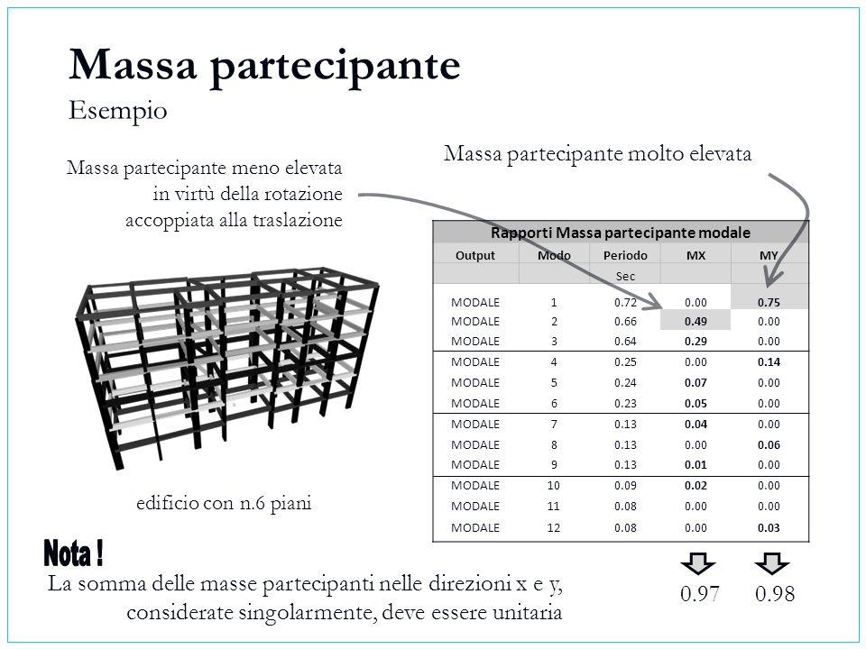 Rapporti Massa partecipante modale OutputModoPeriodoMXMY Sec MODALE10.720.000.75 MODALE20.660.490.00 MODALE30.640.290.00 MODALE40.250.000.14 MODALE50.