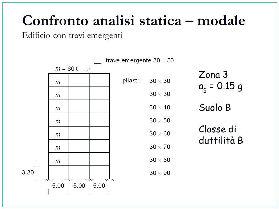 Confronto analisi statica – modale Edificio con travi emergenti Zona 3 a g = 0.15 g Suolo B Classe di duttilità B
