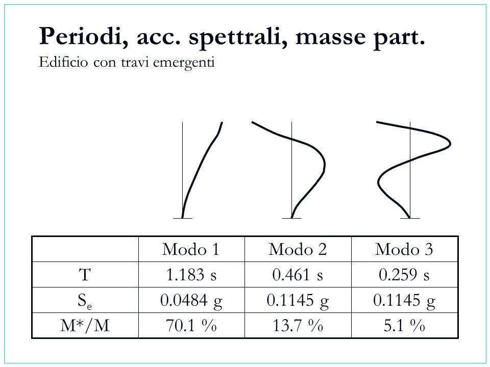 Periodi, acc. spettrali, masse part. Edificio con travi emergenti 5.1 %13.7 %70.1 %M*/M 0.1145 g 0.0484 gSeSe 0.259 s0.461 s1.183 sT Modo 3Modo 2Modo