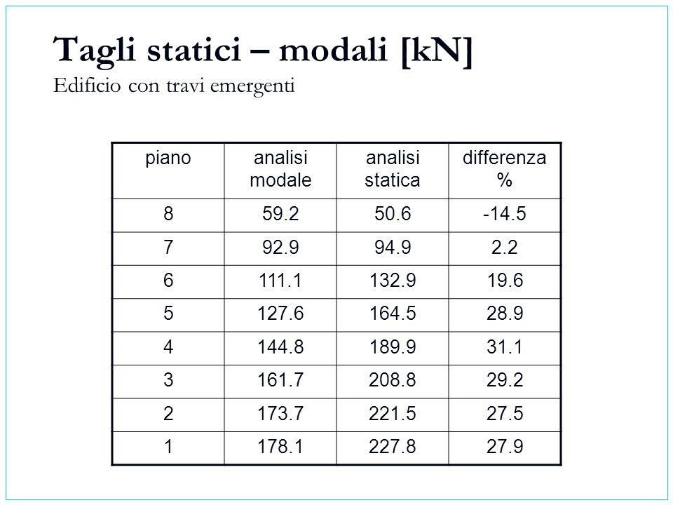 Tagli statici – modali [kN] Edificio con travi emergenti pianoanalisi modale analisi statica differenza % 859.250.6-14.5 792.994.92.2 6111.1132.919.6