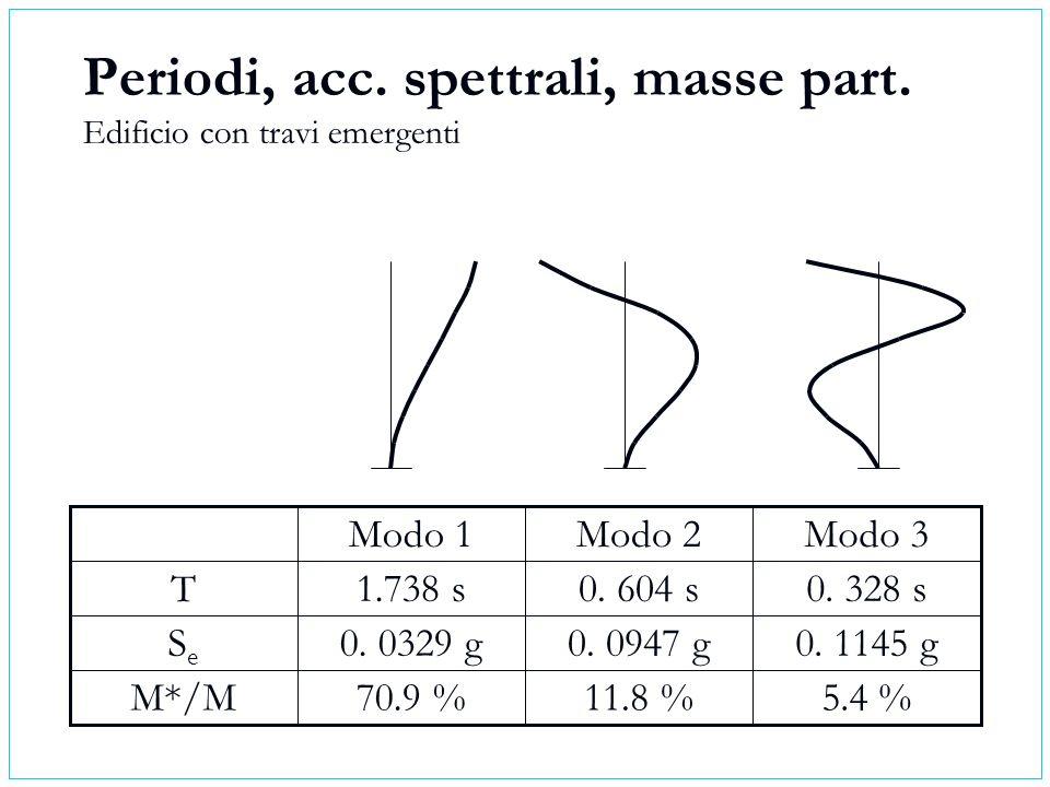Periodi, acc. spettrali, masse part. Edificio con travi emergenti 5.4 %11.8 %70.9 %M*/M 0. 1145 g0. 0947 g0. 0329 gSeSe 0. 328 s0. 604 s1.738 sT Modo